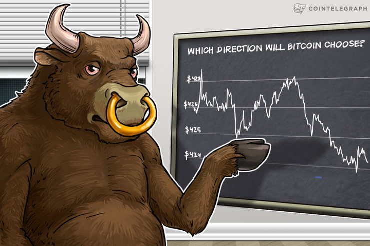 Bitcoin Price Analysis: 4/13/2016