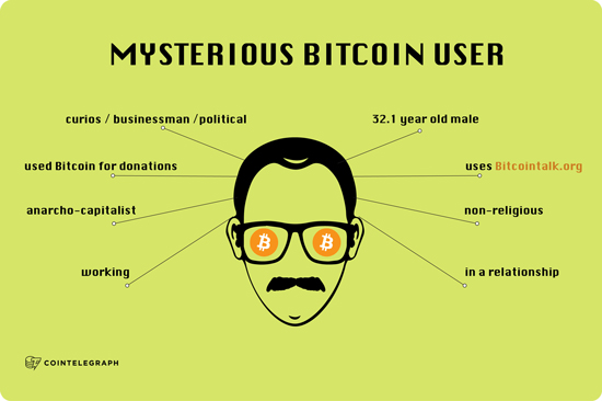 Who Are You, My Mysterious Bitcoin User?
