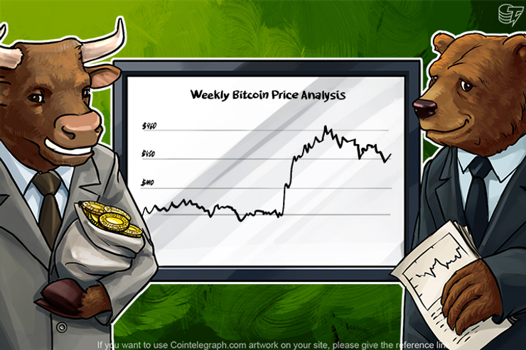 Weekly Bitcoin Price Analysis: Fall Of The World Markets And The Growth Of Bitcoin