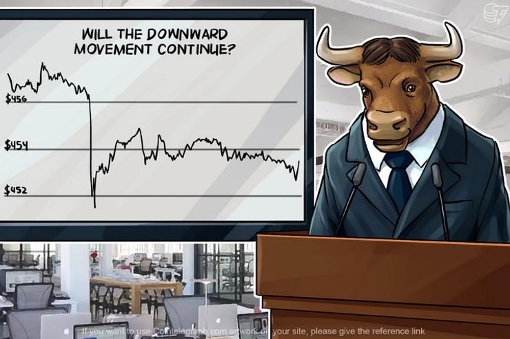 Bitcoin Price Analysis: 5/17/2016