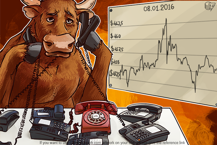 Daily Bitcoin Price Analysis: How Far Will A Bullish Trend Go?