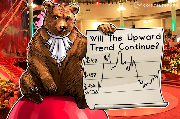 Bitcoin Price Analysis: 5/16/2016