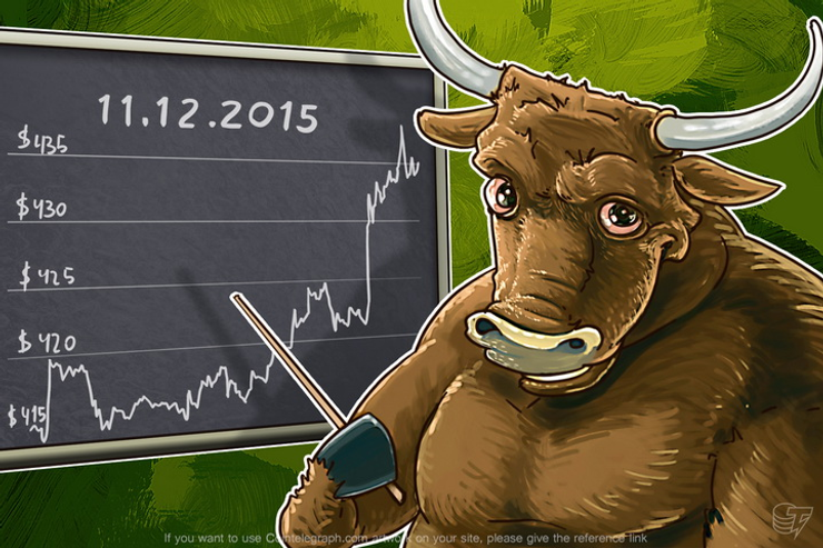 Daily Bitcoin Price Analysis: Bulls vs Bears to Test Their Skills