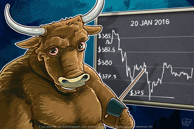Daily Bitcoin Price Analysis: Four Days Of Sideways Trend