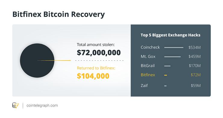 Fundos roubados da Bitfinex parcialmente recuperados e devolvidos pela polícia dos EUA