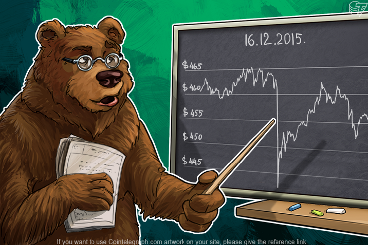 Daily Bitcoin Price Analysis: Dollar vs. Bitcoin - Who is Stronger?