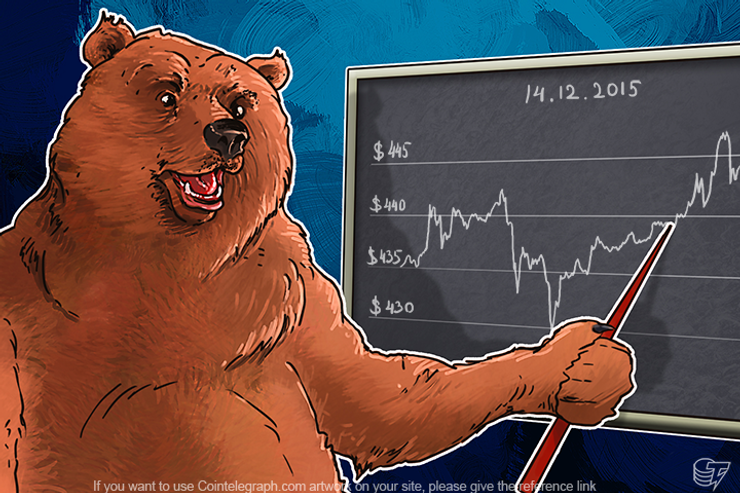 Daily Bitcoin Price Analysis: The Bullish Trend Continues