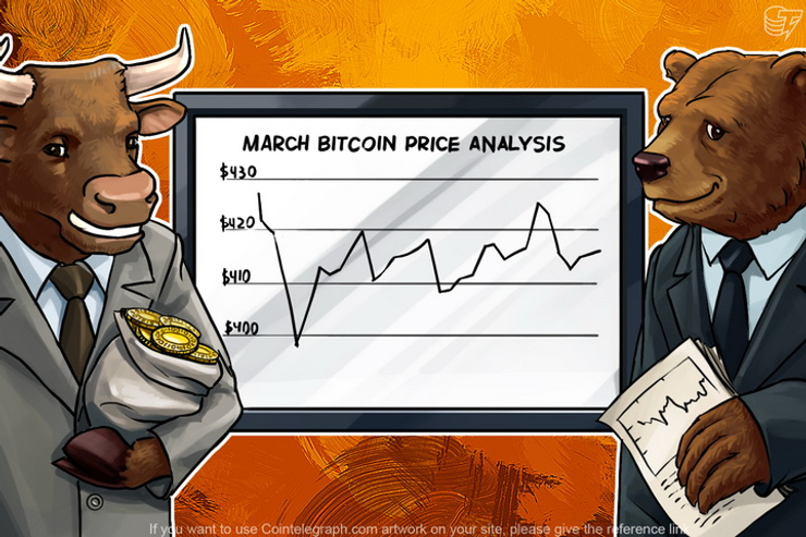 March Bitcoin Price Analysis: What trend should we expect in April?