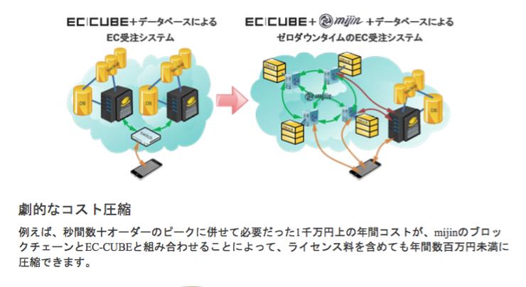 ロックオンとテックビューロがブロックチェーン技術を応用したEC用受注エンジンの実証実験を開始